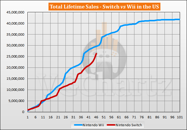 Switch vs Wii Sales Comparison in the US – Wii Lead Shrinks in December 2020