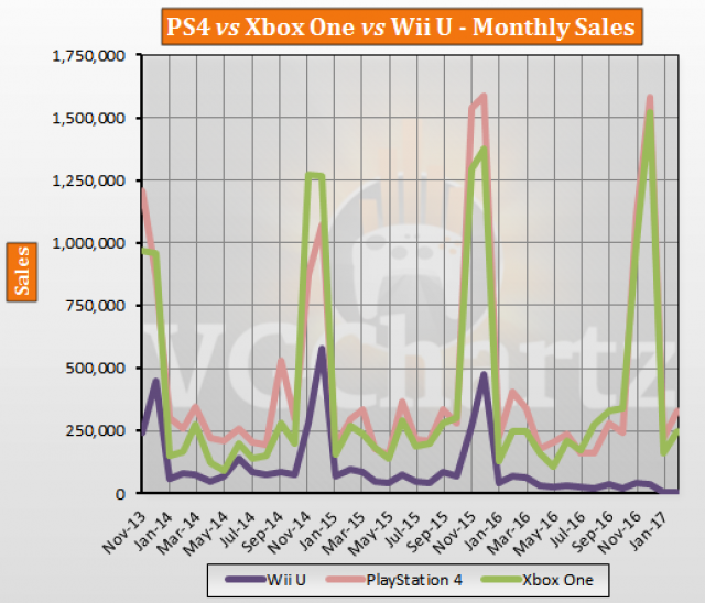 PS4 vs Xbox One vs Wii U USA Lifetime Sales – February ...