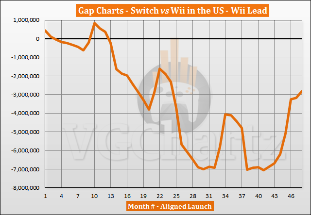 Switch vs Wii Sales Comparison in the US – February 2021