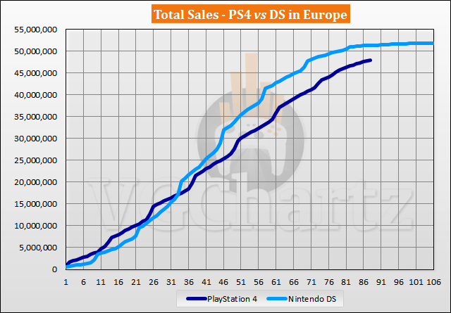 PS4 vs DS in Europe Sales Comparison - February 2021