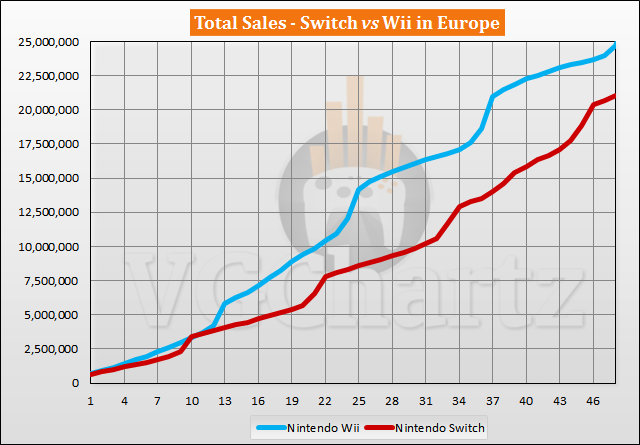 Switch vs Wii Sales Comparison in Europe - February 2021