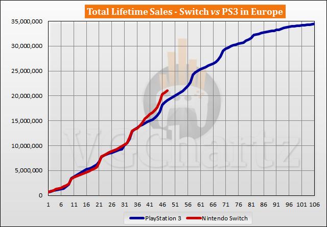 Perbandingan Penjualan Switch vs PS3 di Eropa - Februari 2021