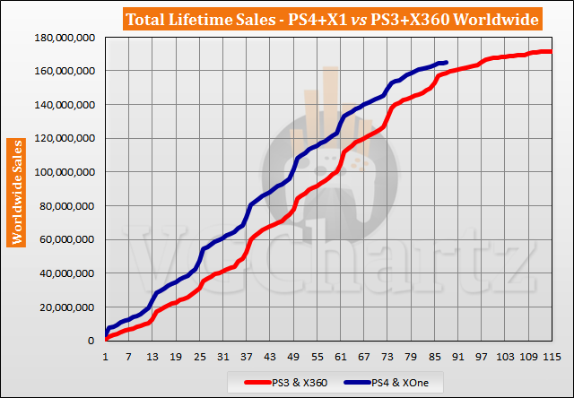 PS4 and Xbox One vs PS3 and Xbox 360 Sales Comparison – February 2021