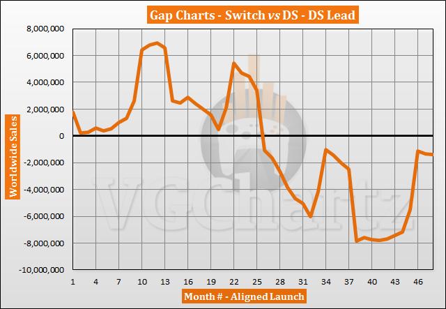 Switch vs DS Sales Comparison - February 2021
