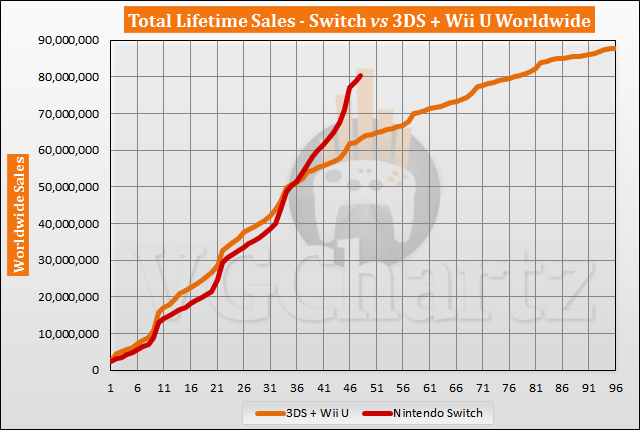 Switch vs 3DS and Wii U Sales Comparison - February 2021