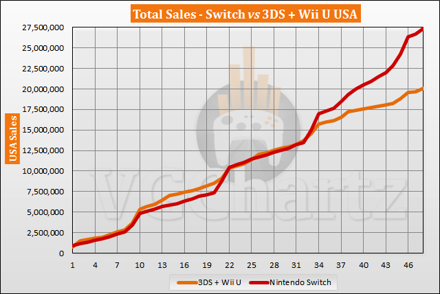 Switch vs Xbox One in the US Sales Comparison - February 2021
