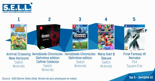 Xenoblade Chronicles: Definitive Edition Debuts in 2nd on the French Charts