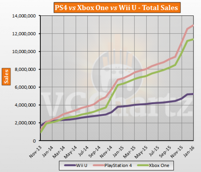PS4 vs Xbox One vs Wii U USA Lifetime Sales – January 2016 ...