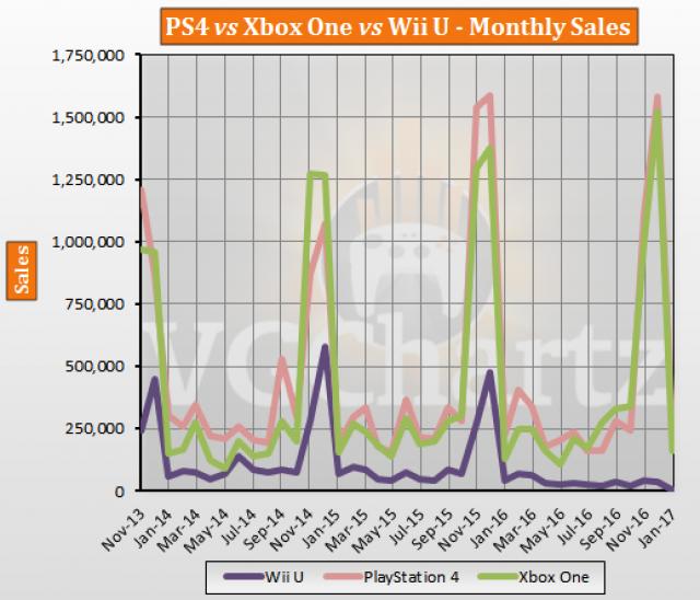 PS4 vs Xbox One vs Wii U USA Lifetime Sales – January 2017 ...