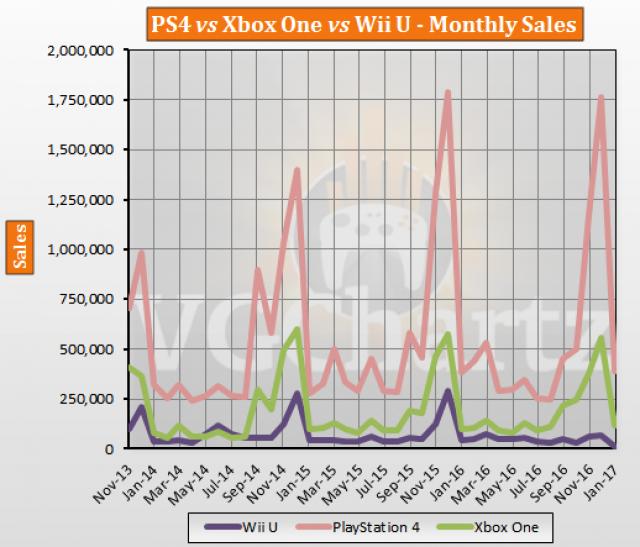 PS4 vs Xbox One vs Wii U Europe Lifetime Sales – January ...
