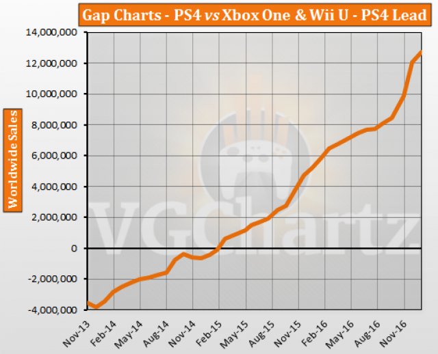 Ps4 and xbox one diagram auto electrical wiring diagram ps4 vs xbox one and wii u vgchartz gap charts january 2017 rh vgchartz com ps4 ccuart Choice Image