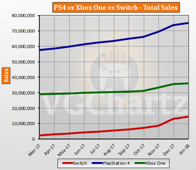 Graph showing the total sales for the last year of Sonys PS4 vs Microsoft Xbox One vs Nintendos Switch