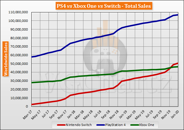 Switch vs PS4 vs Xbox One Global Lifetime Sales – January 2020