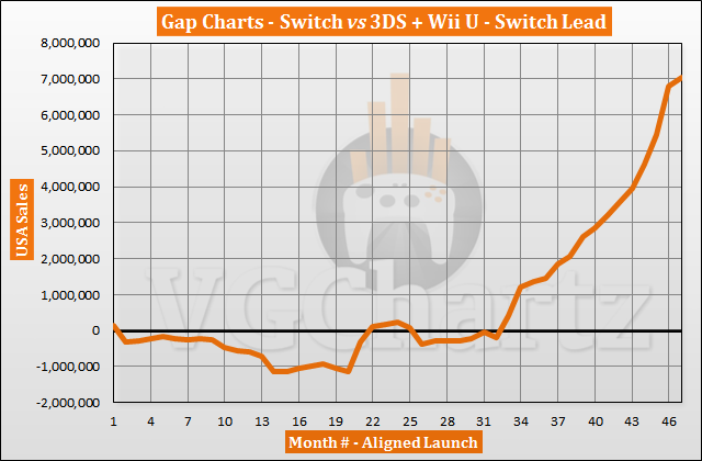 Switch vs 3DS and Wii U in the US Sales Comparison - January 2021