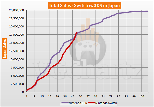 Switch vs 3DS in Japan Sales Comparison - January 2021