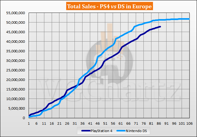 PS4 vs DS in Europe Sales Comparison - January 2021