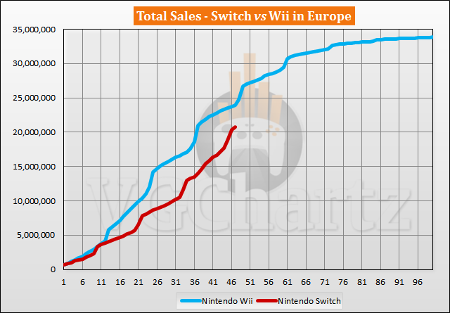 Switch vs Wii Sales Comparison in Europe - January 2021