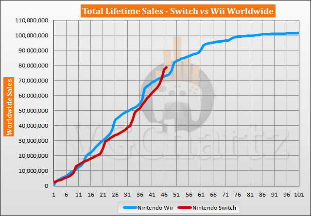 Switch vs Wii Sales Comparison – Switch Lead Tops 5M in January 2021