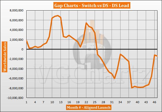 Perbandingan Penjualan Switch vs DS - Januari 2021