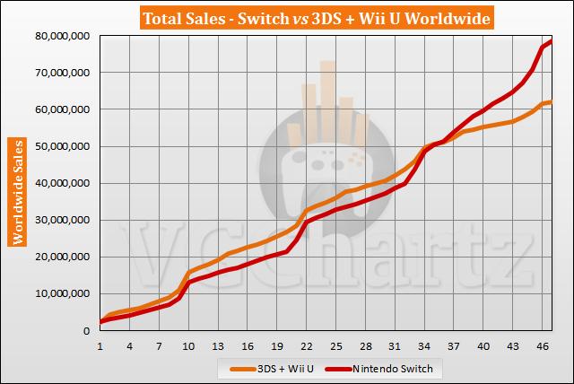 Perbandingan Penjualan Switch vs 3DS dan Wii U - Januari 2021