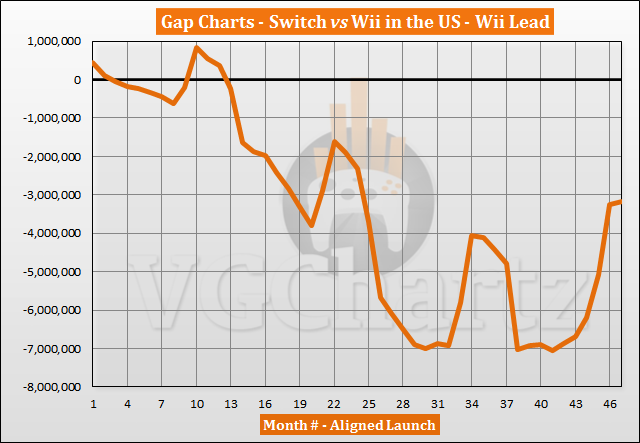 Switch vs Wii Sales Comparison in the US – January 2021