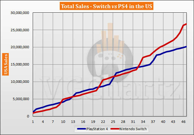 Switch vs PS4 in the US Sales Comparison - January 2021