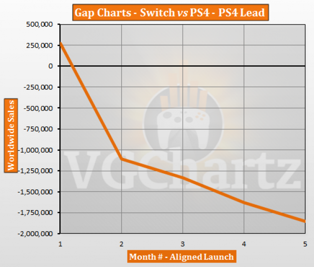Switch vs PS4 – VGChartz Gap Charts – July 2017 Update
