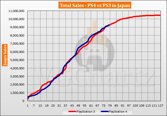 PS4 vs PS3 in Japan Sales Comparison - PS4 Falls Further Behind in July 2020