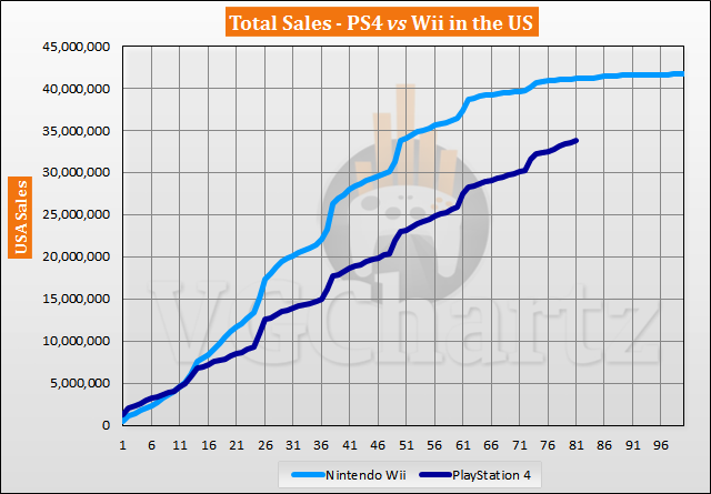 PS4 vs Wii in the US Sales Comparison – PS4 Continues to Close the Gap in July 2020