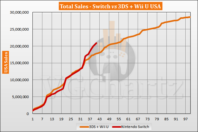 Switch vs 3DS and Wii U in the US Sales Comparison - July 2020