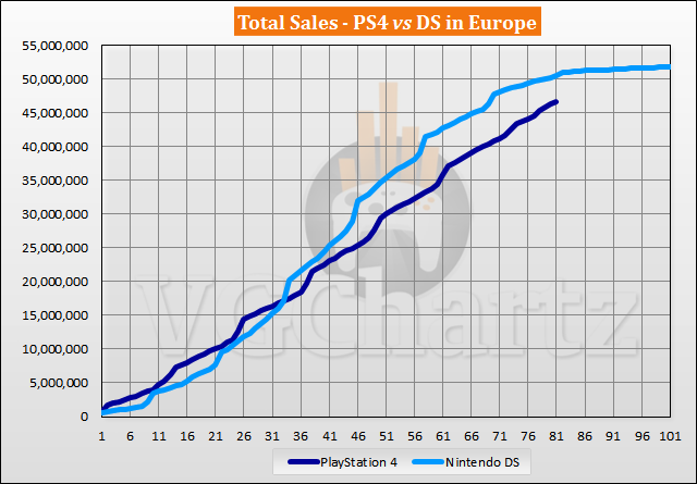 PS4 vs DS in Europe Sales Comparison – PS4 Closes the Gap in July 2020