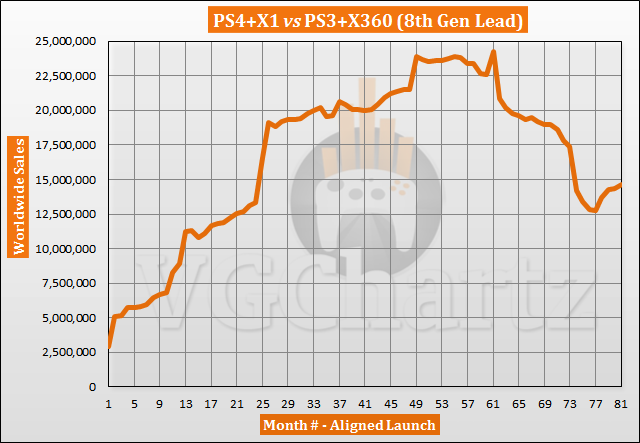 PS4 and Xbox One vs PS3 and Xbox 360 Sales Comparison - Gap Grows in July 2020