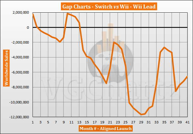 Switch vs Wii Sales Comparison - Switch Closes the Gap in July 2020