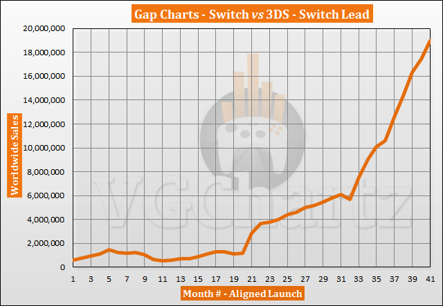 Switch vs 3DS Sales Comparison - Switch Lead Tops 19 Million in July 2020