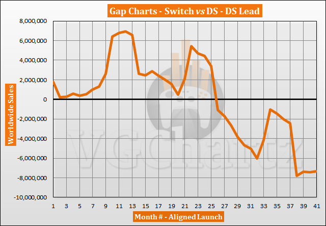 Switch vs DS Sales Comparison - Switch Sells More in July 2020
