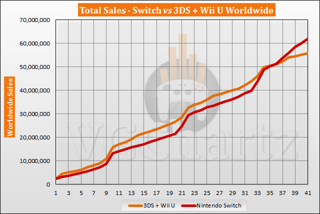 Switch vs 3DS and Wii U Sales Comparison - July 2020