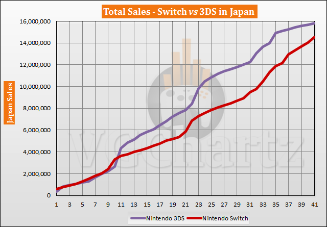 Switch vs 3DS in Japan Sales Comparison – Switch Continues to Close the Gap in July 2020