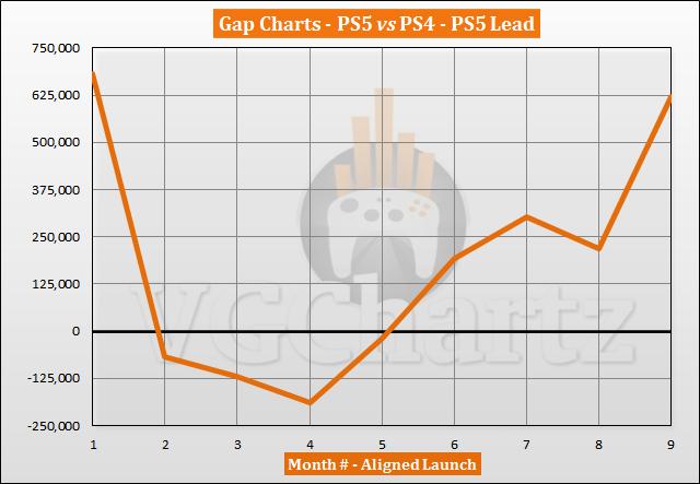 PS5 vs PS4 Sales Comparison - July 2021