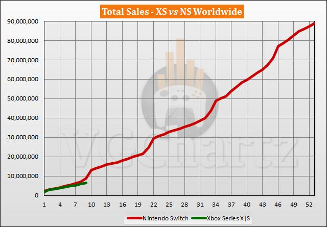 Xbox Series X|S vs Switch Sales Comparison - July 2021