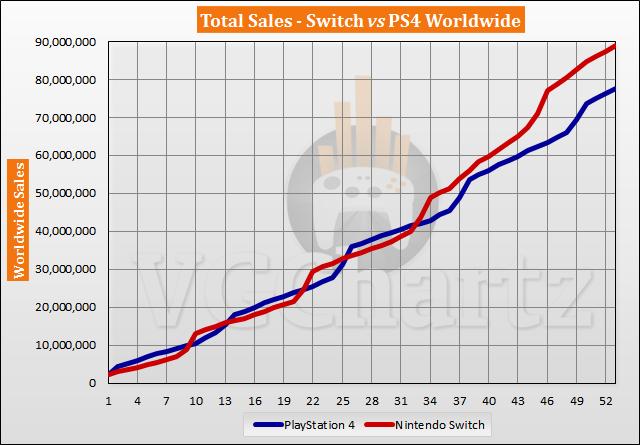 Switch vs PS4 Sales Comparison - July 2021