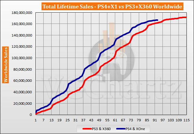 PS4 and Xbox One vs PS3 and Xbox 360 Sales Comparison - July 2021