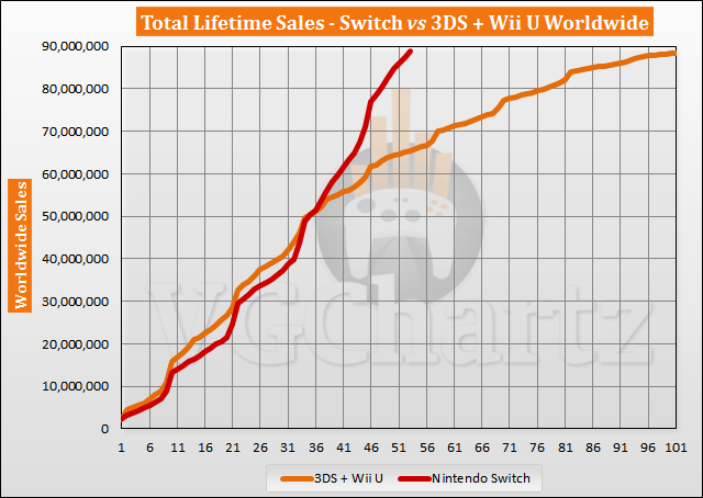 Switch vs 3DS and Wii U Sales Comparison - July 2021
