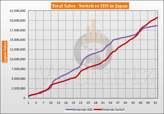 Switch vs 3DS in Japan Sales Comparison - July 2021