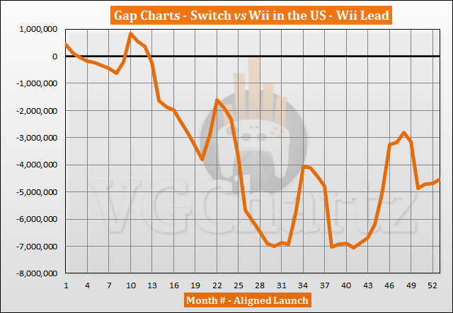 Switch vs Wii Sales Comparison in the US – July 2021