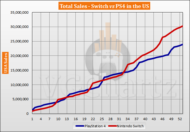 Switch vs PS4 in the US Sales Comparison - July 2021