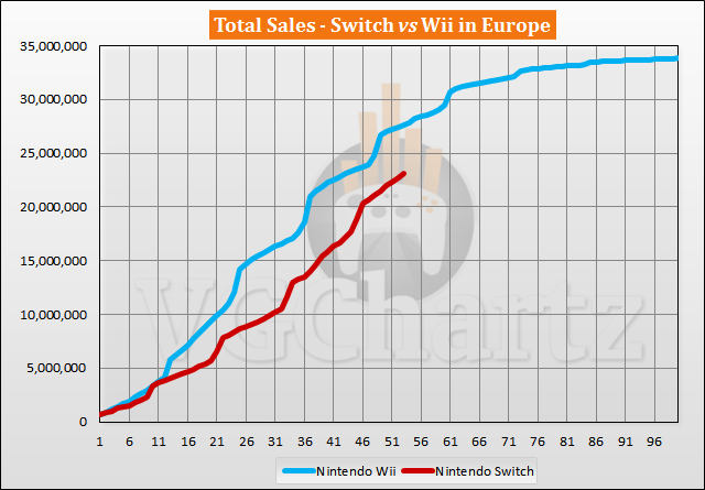 Switch vs Wii Sales Comparison in Europe - July 2021