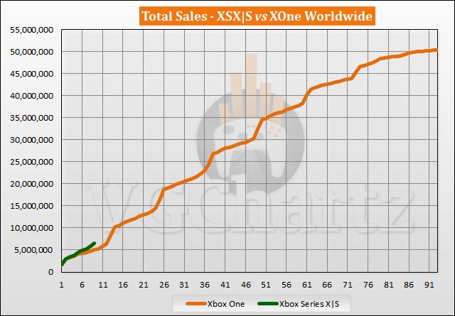Xbox Series X S vs Xbox One Sales Comparison - July 2021