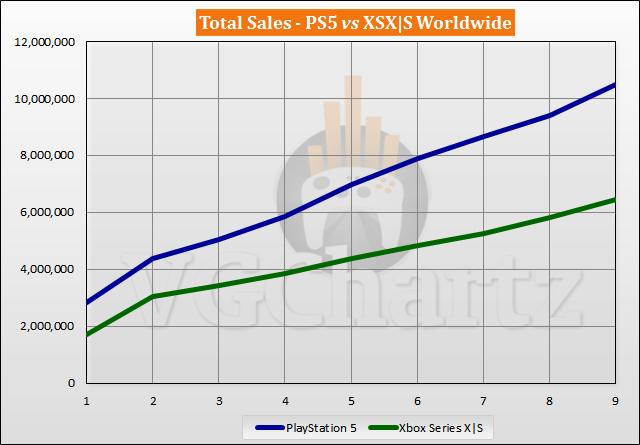 PS5 vs Xbox Series X|S Sales Comparison - July 2021