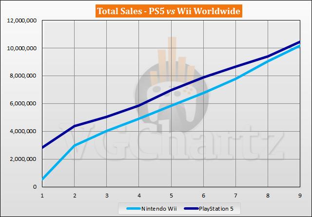 PS5 vs Wii Sales Comparison - July 2021