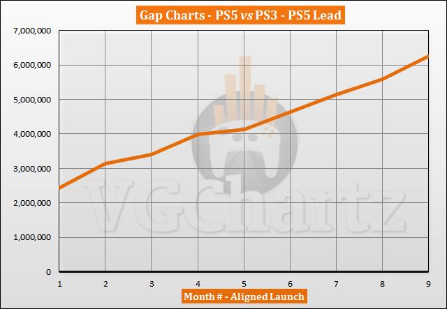 PS5 vs PS3 Sales Comparison - July 2021